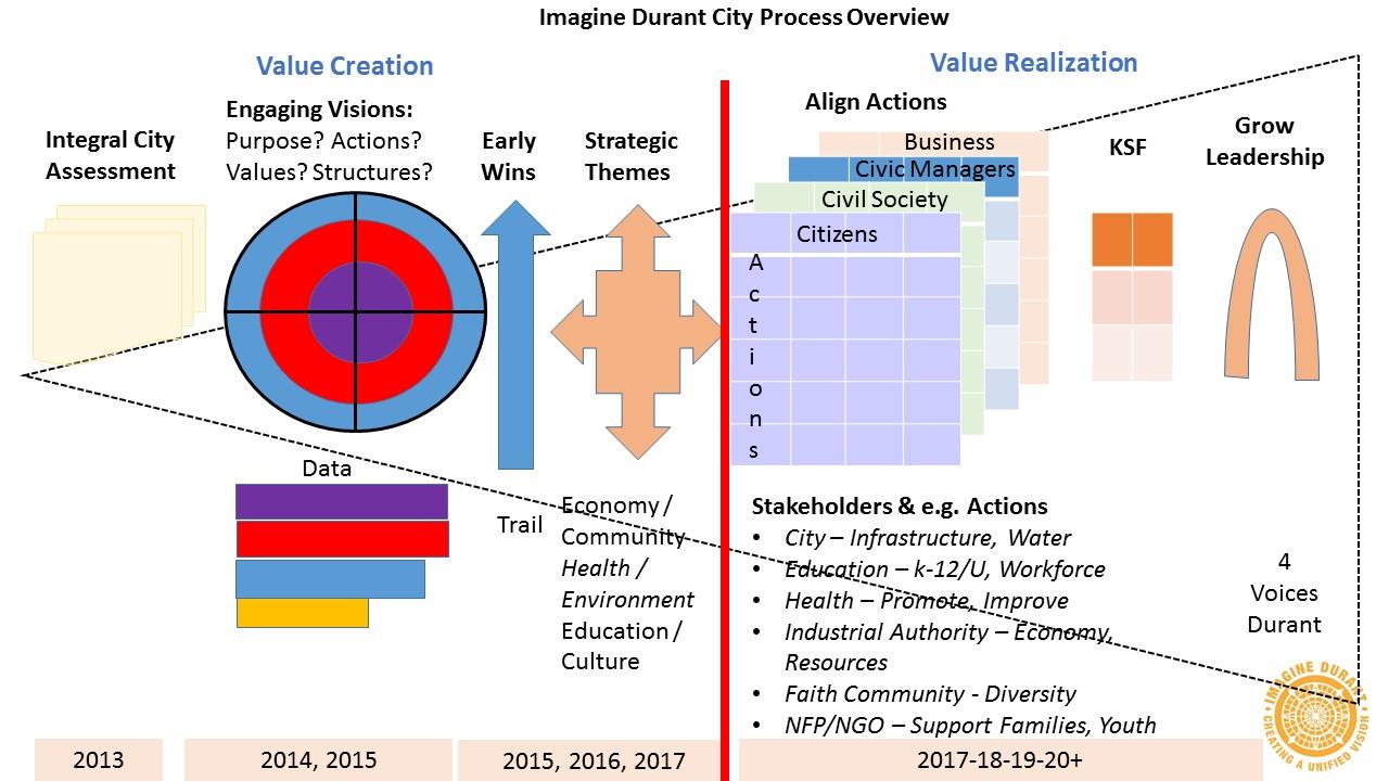 Imagine Durant Roadmaps & Symbols dec 8 2015 - Copy